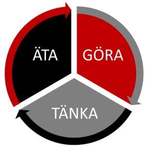 Illustration av relationen mellan Äta Göra Tänka att de hänger samman